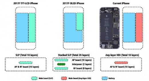 Аккумулятор Phone 8 будет огромным