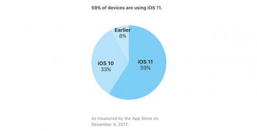Доля iOS 11 перевалила за половину