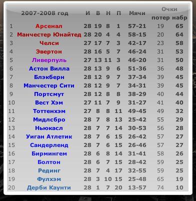 Футболная таблица