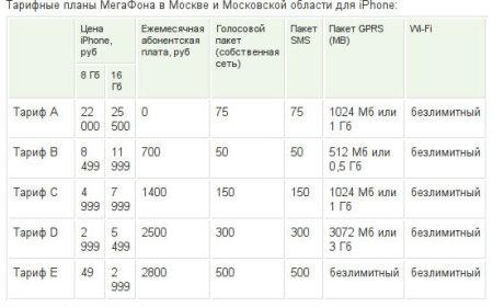 Сравнить Безлимитные Интернет Тарифы Для Андроид